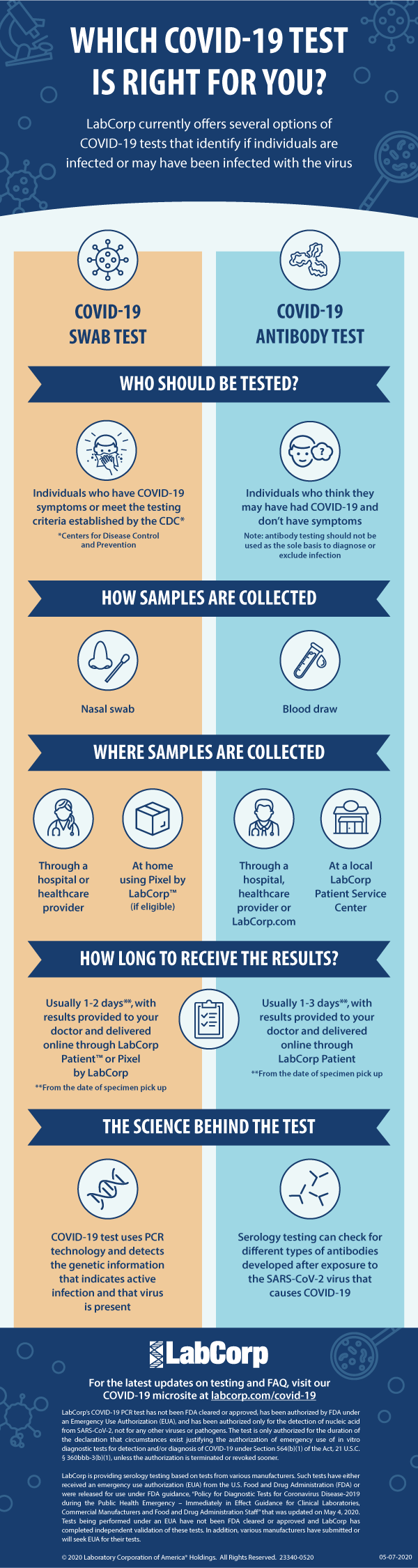 LabCorp_Testing_Infographic