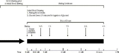 blood draw chart